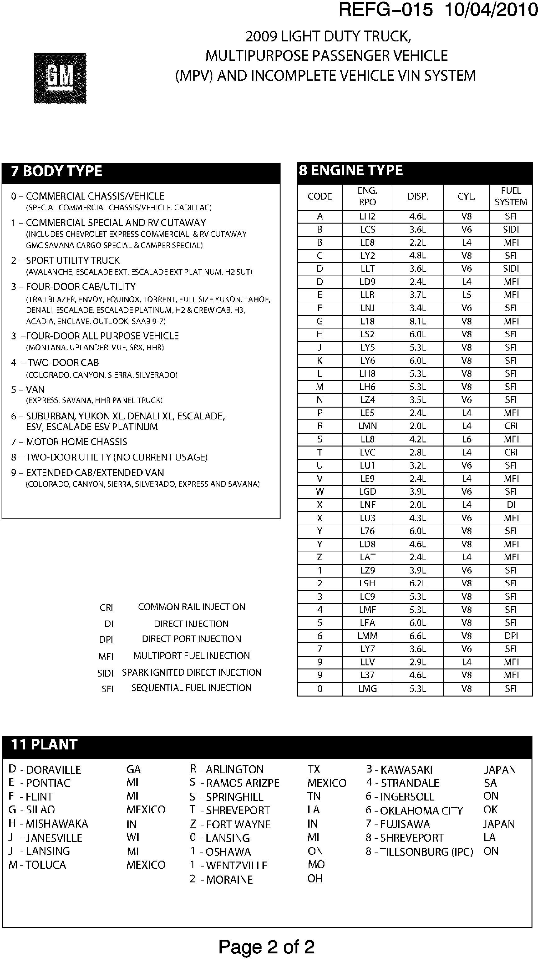 Buick Enclave (AWD) - RV1 VEHICLE IDENTIFICATION NUMBERING