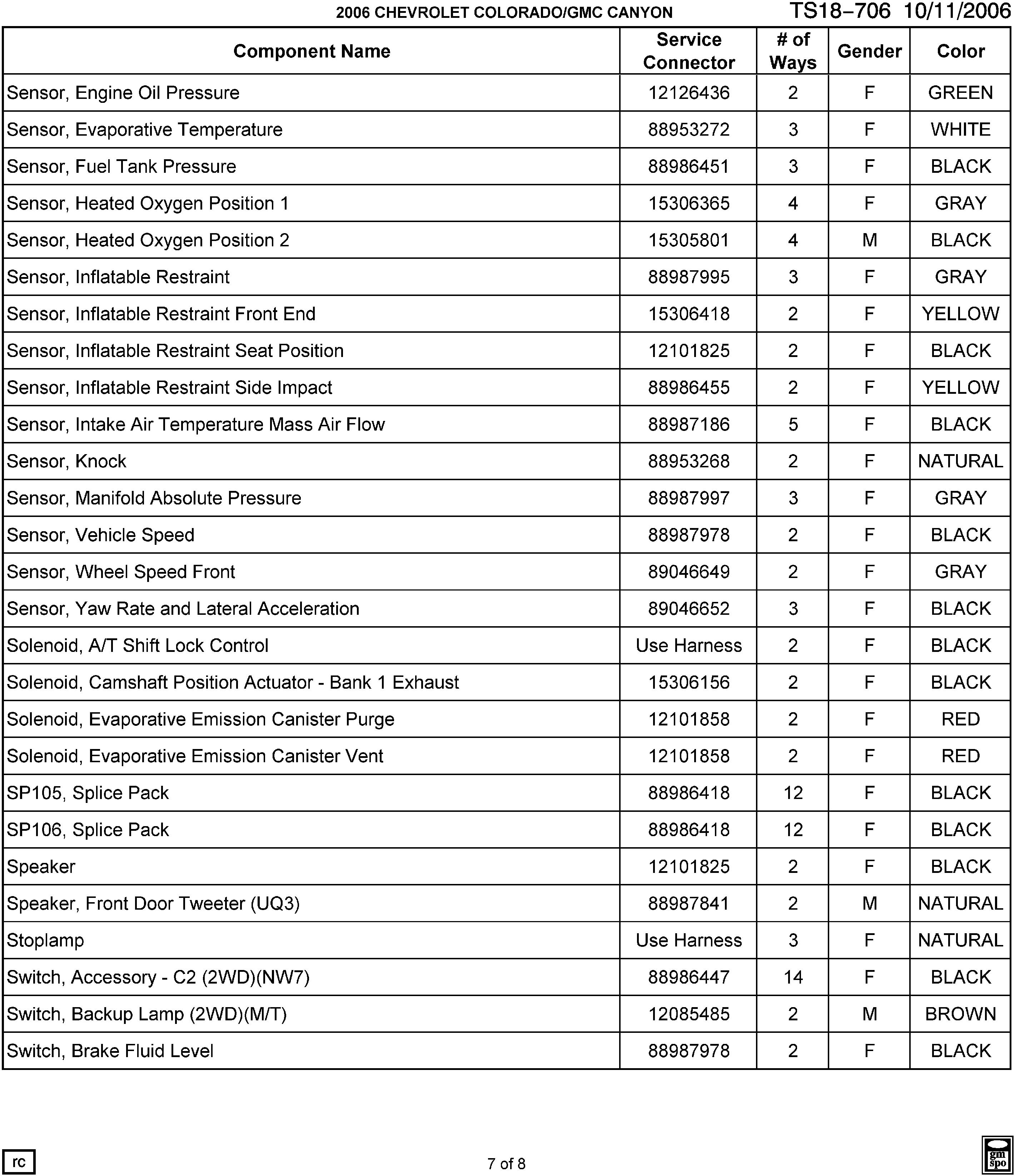 COLORADO SPORT 2WD - Electrical connector list by noun name - sensor ...
